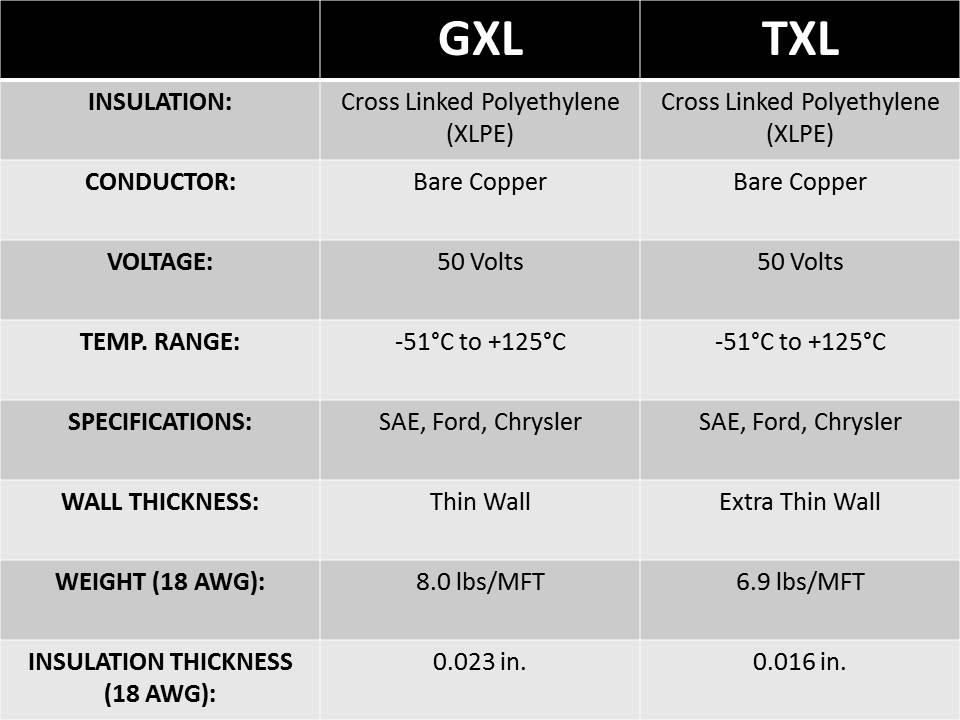 Txl wire diameter wire center help answer rh crimpcity com txl wire insulation diameter txl wire insulation chart keyboard keysfo Image collections